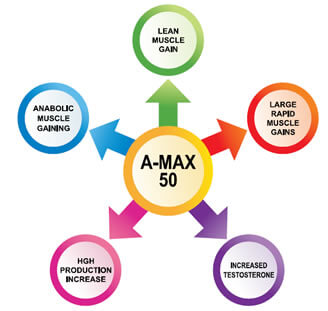 Anapolan Max 50 Benefits