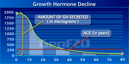 HGH Decline Chart In Human Body