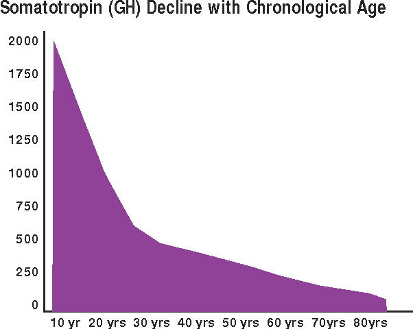 decline in growth hormone graphical representation